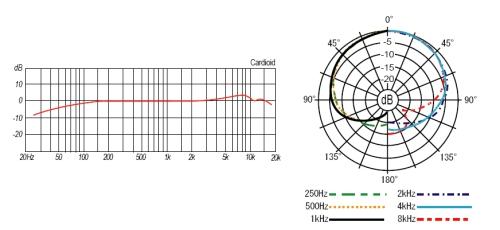 Mc10st Electret Condenser Mic